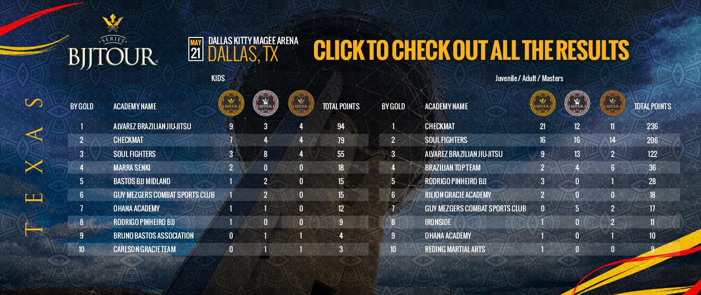 banner-home-bjjtour-texas-results